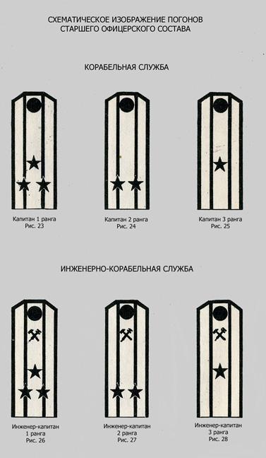 ВМФ СССР 1952